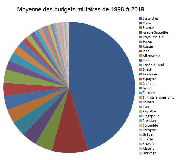 images/depenses-militaire-1998-2018.jpg