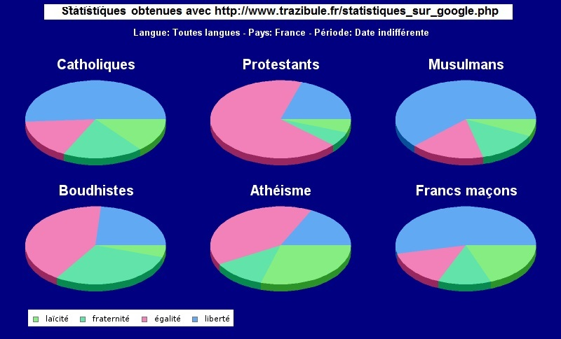 Religions-Valeurs nationales